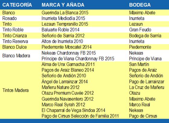 Mejores Navarra